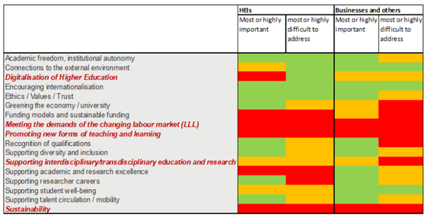 Survey on issues in educational transformations within HEIs